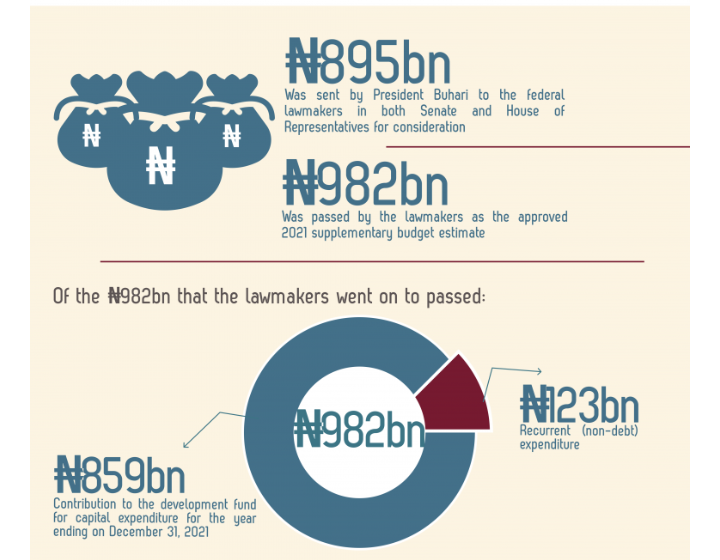 INFOGRAPHICS: 2021 Supplementary Appropriation Bill