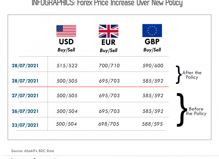 INFOGRAPHICS: Forex Price Increase Over New Policy