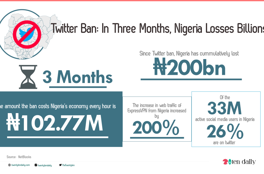 How Countries Are Losing 'dollars' To Twitter Ban